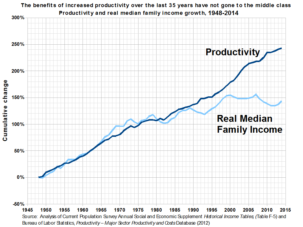 https://en.wikipedia.org/wiki/Wealth_inequality_in_the_United_States#/media/File:Productivity_and_Real_Median_Family_Income_Growth_in_the_United_States.png